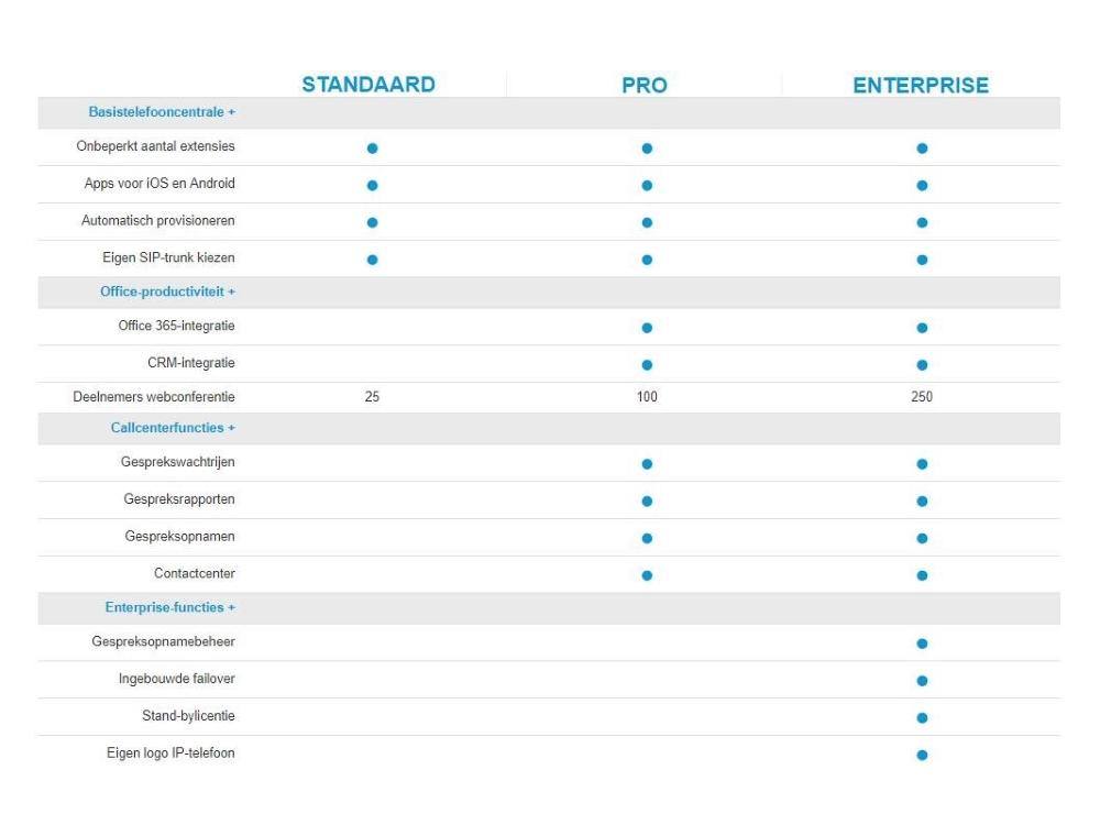 3cx-licentie-overzicht.jpg