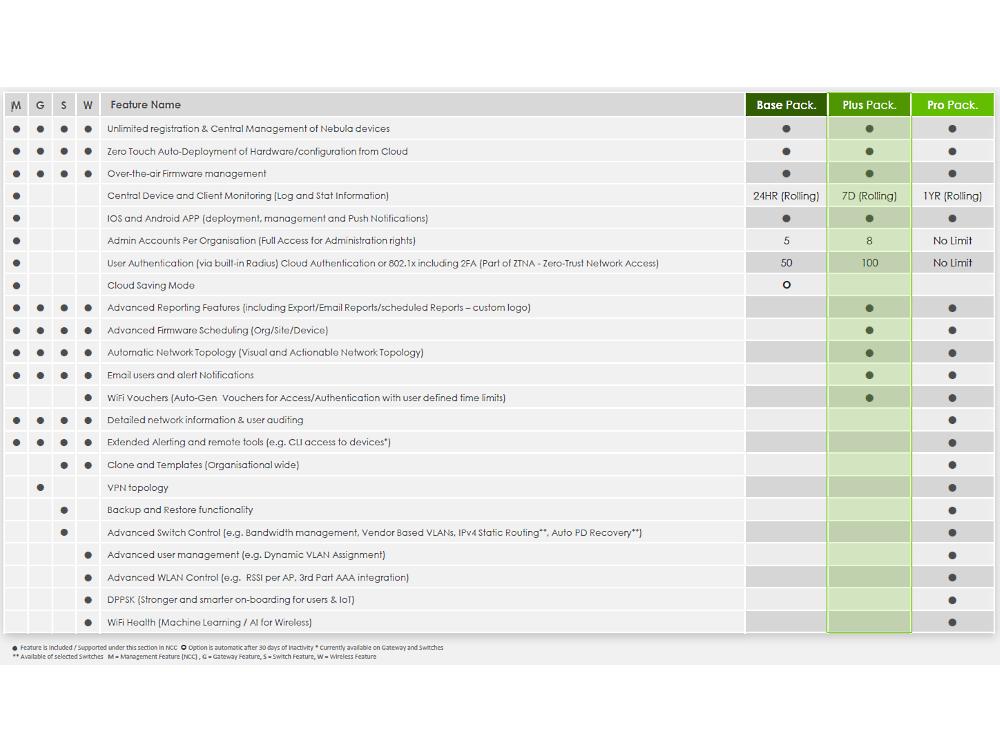 73173_Zyxel-Nebula-licentie-pakketten-functionaliteiten-1000x750.jpg