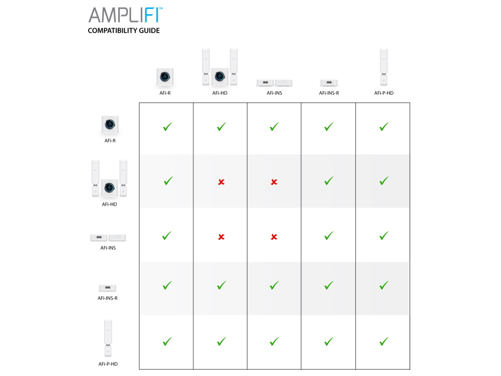 74299_Ubiquiti-AmpliFi-Router-Compatibility-Table-1000x750.jpg