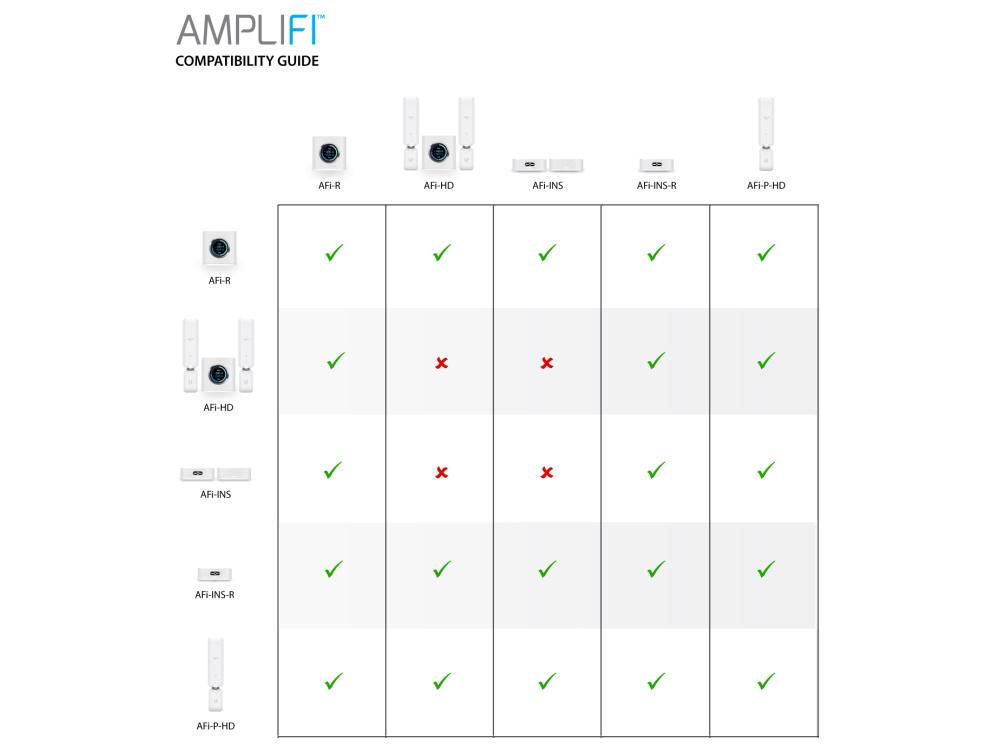 74300_Ubiquiti-AmpliFi-Router-Compatibility-Table-1000x750.jpg