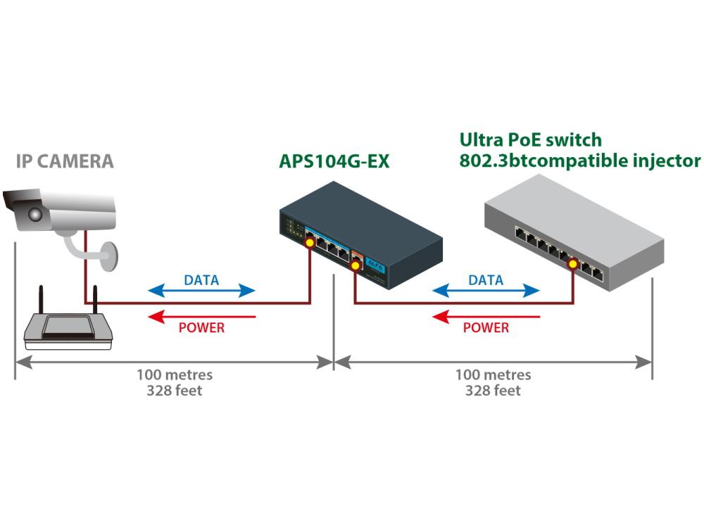 75132_ALFA-Network-APS104G-EX_PoE-Gigabit-PoE-Extender-Switch-9.jpg