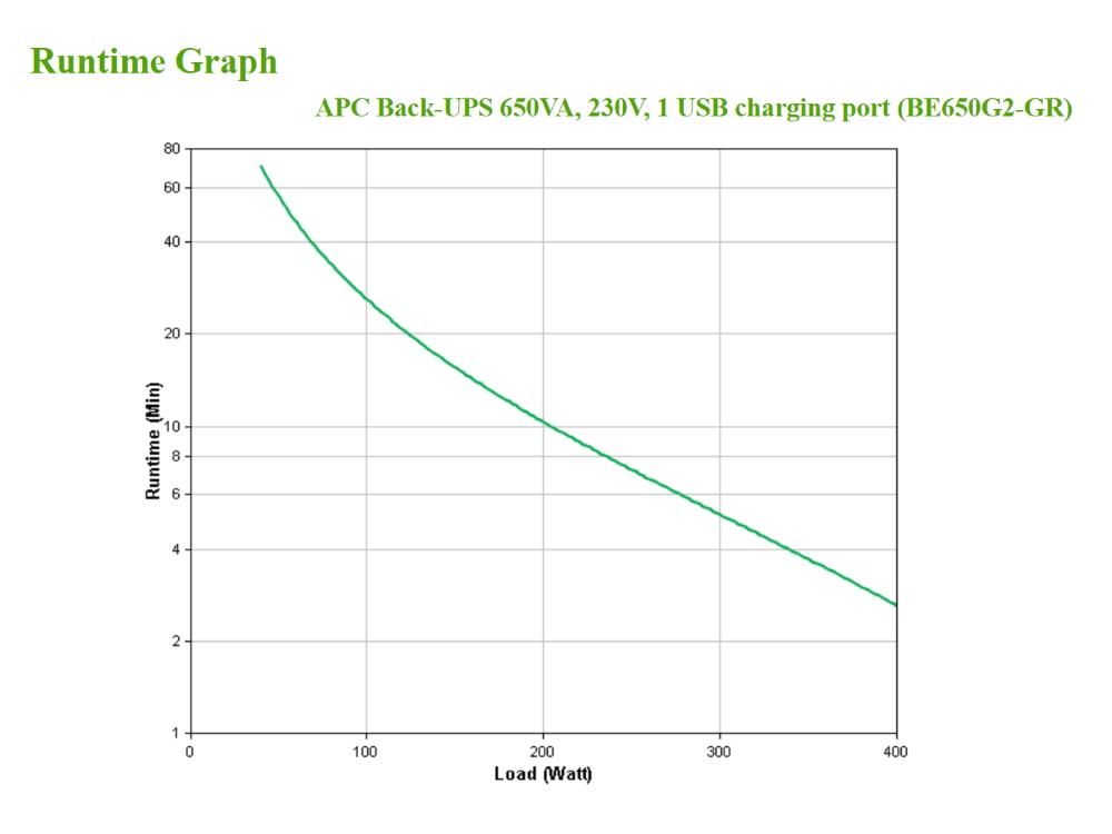 apc-be650g2-gr-runtime-graph.jpg
