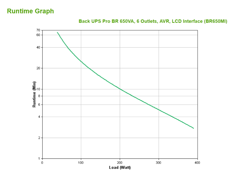 apc-br650mi-runtime-grafiek.jpg