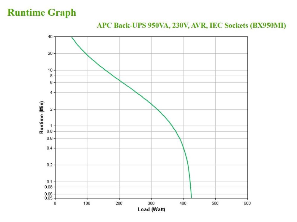 apc-bx950mi-runtime-grafiek.jpg