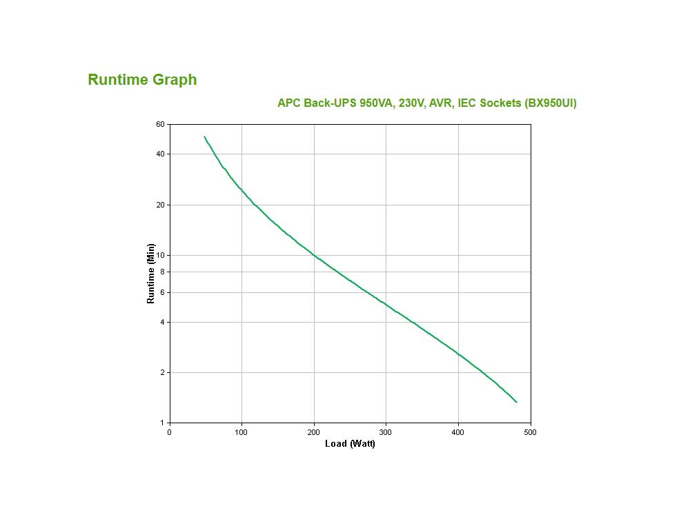 apc-bx950u-gr-runtime-grafiek.jpg