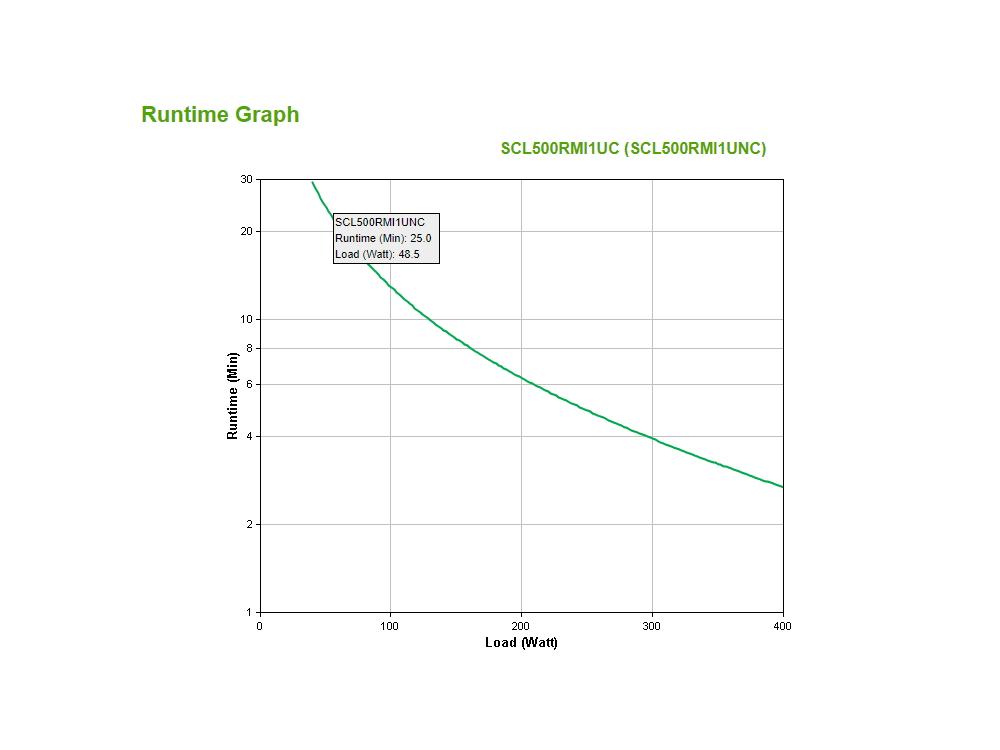 apc-scl500rmi1uc-runtime-graph.jpg