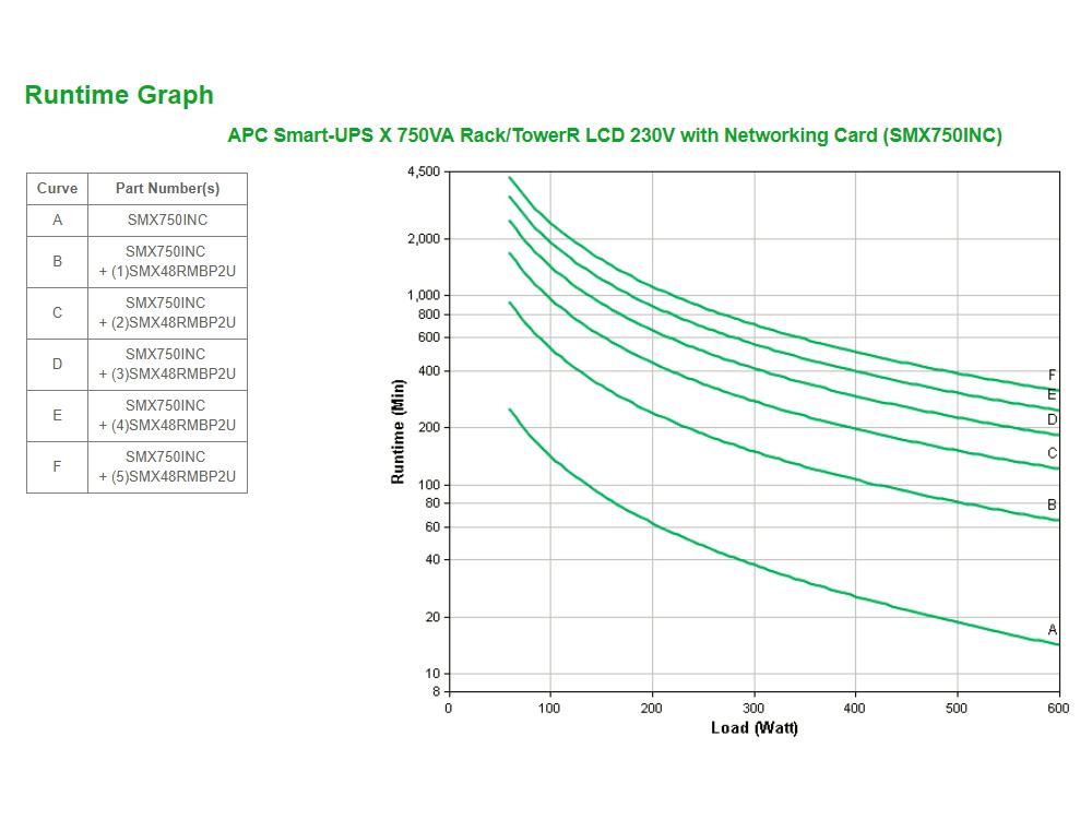 apc-smx750inc-runtime-grafiek.jpg