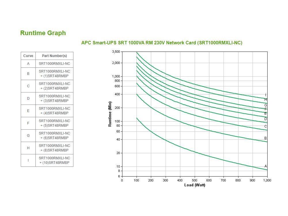 apc-srt1000rmxli-nc-runtime-grafiek.jpg