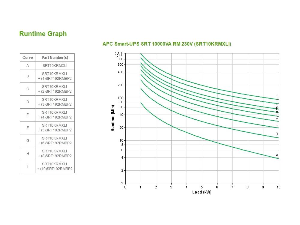 apc-srt10krmxli-runtime-grafiek.jpg
