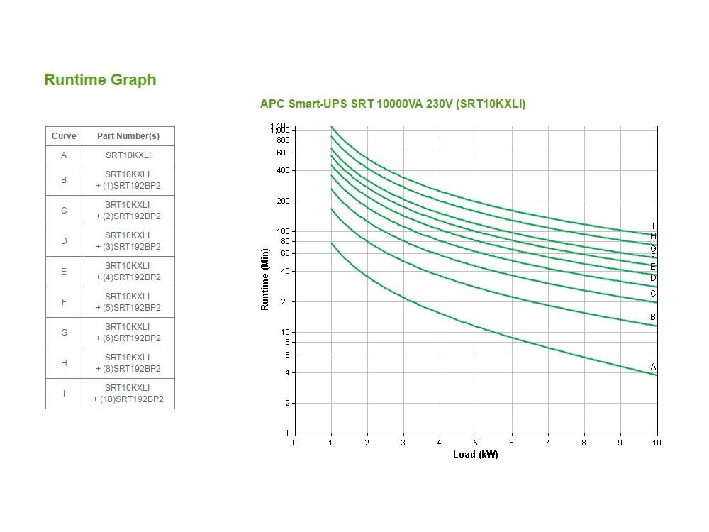 apc-srt10kxli-runtime-grafiek.jpg