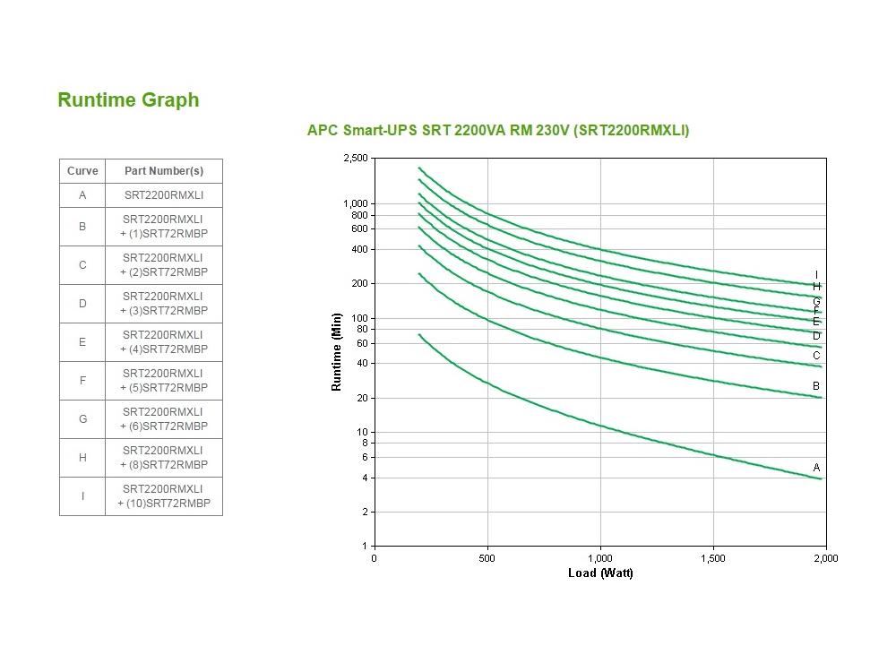 apc-srt2200rmxli-runtime-grafiek.jpg