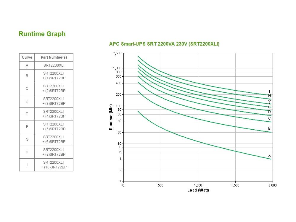 apc-srt2200xli-runtime-grafiek.jpg