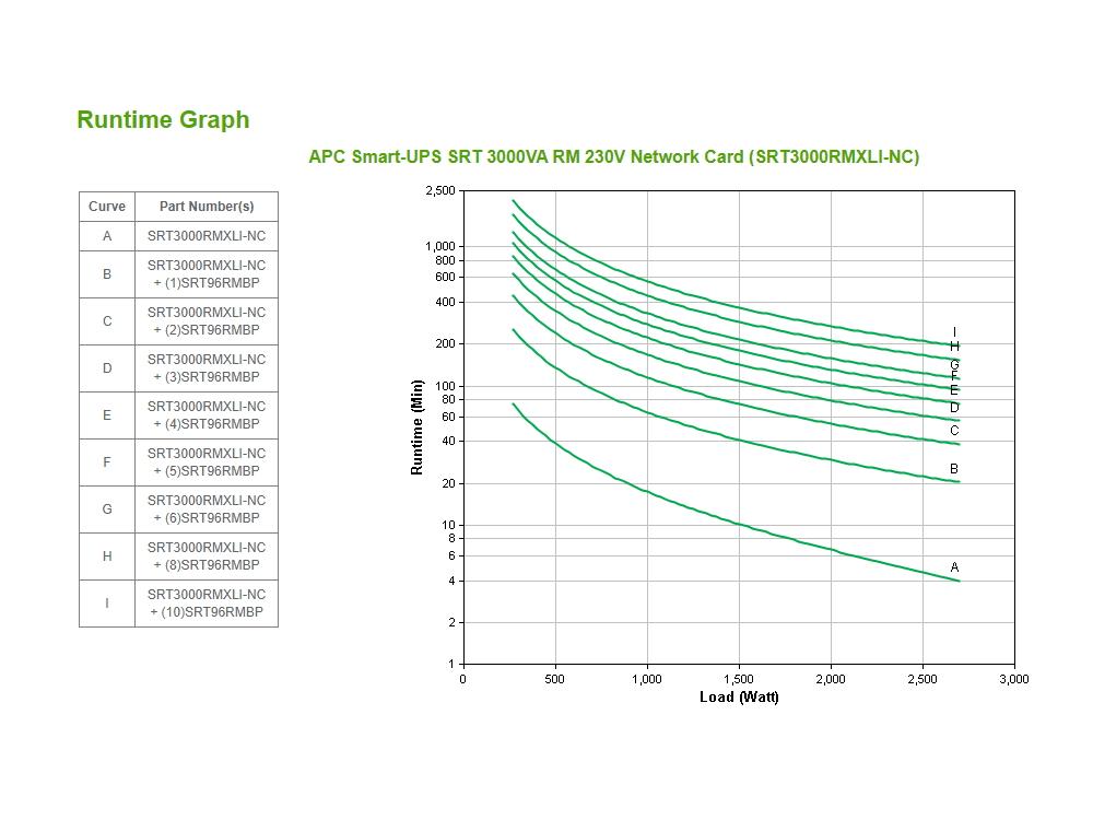 apc-srt3000rmxli-nc-runtime-grafiek.jpg