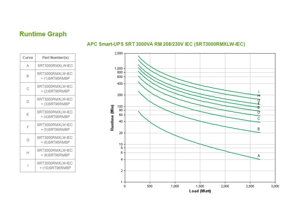 apc-srt3000rmxlw-runtime-grafiek.jpg