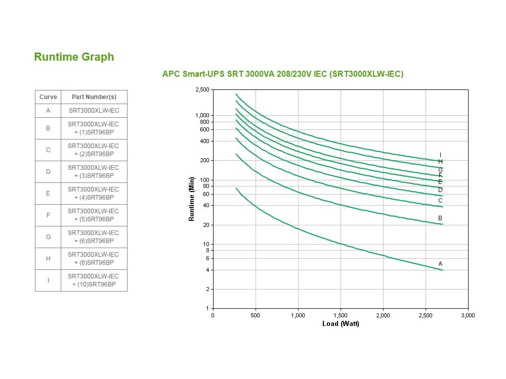 apc-srt3000xlw-iec-runtime-grafiek.jpg