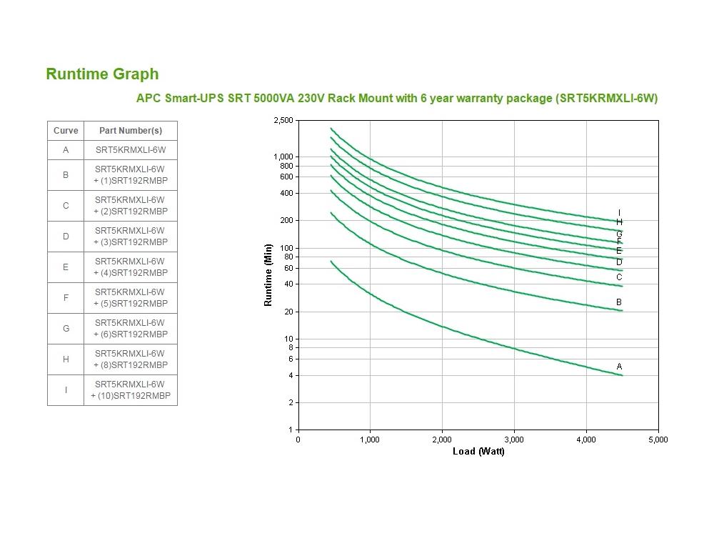apc-srt5krmxli-6w-runtime-grafiek.jpg