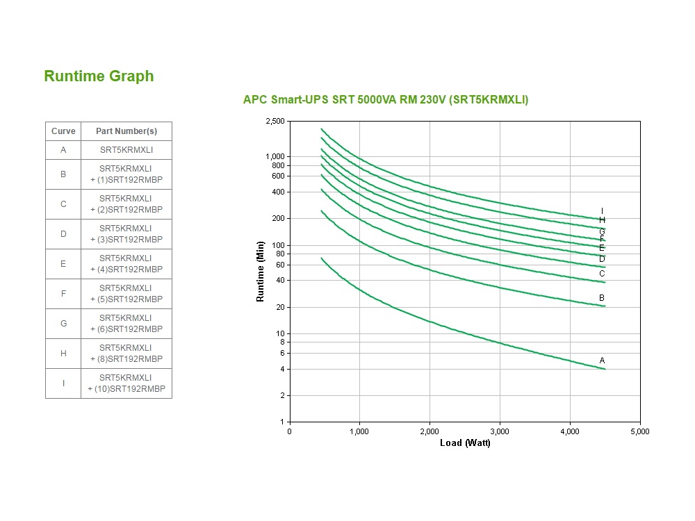 apc-srt5krmxli-runtime-grafiek.jpg