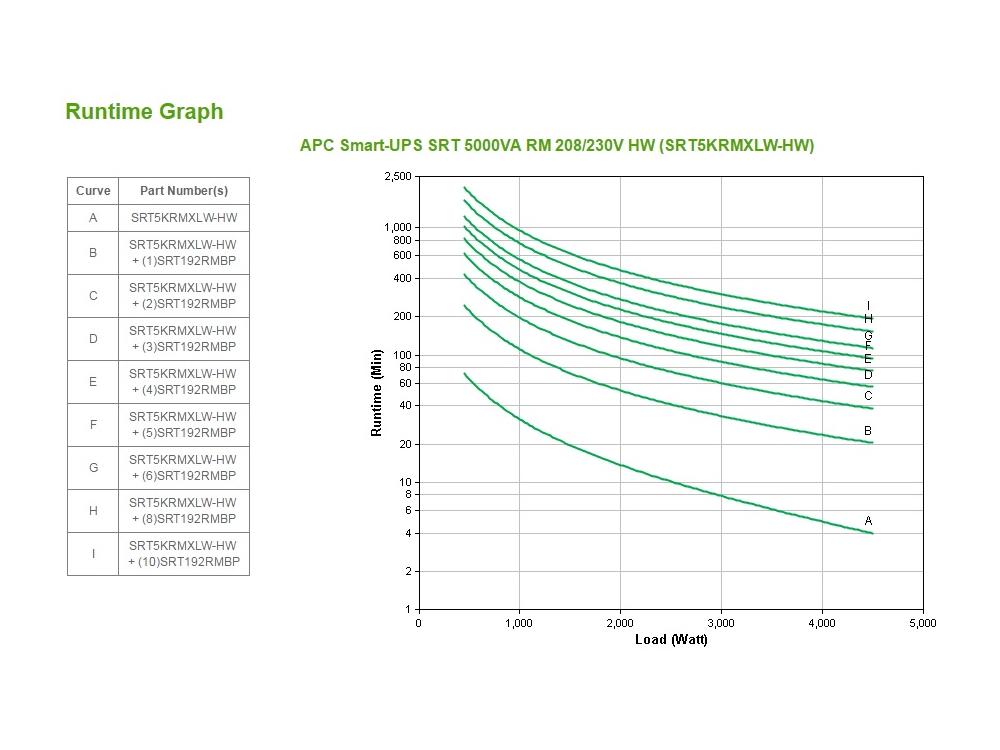 apc-srt5krmxlw-hw-runtime-grafiek.jpg