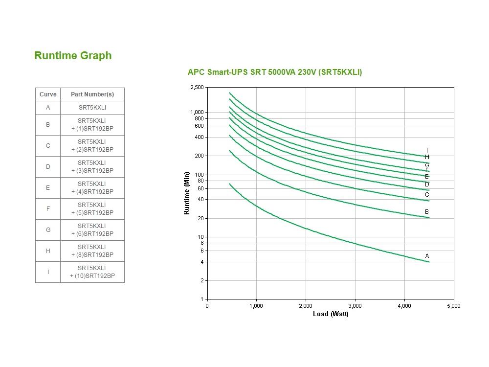 apc-srt5kxli-runtime-grafiek.jpg