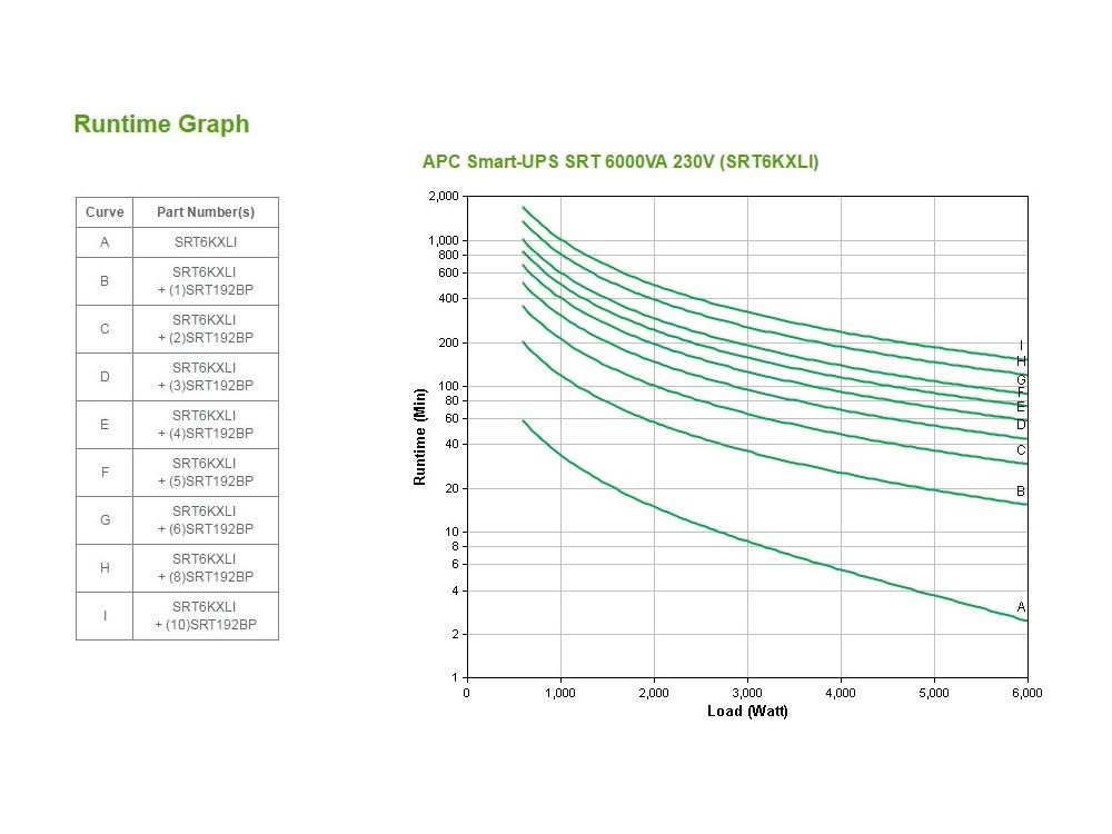 apc-srt6kxli-runtime-grafiek.jpg