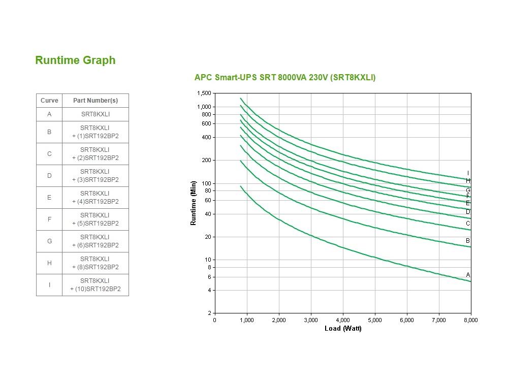 apc-srt8kxli-runtime-grafiek.jpg