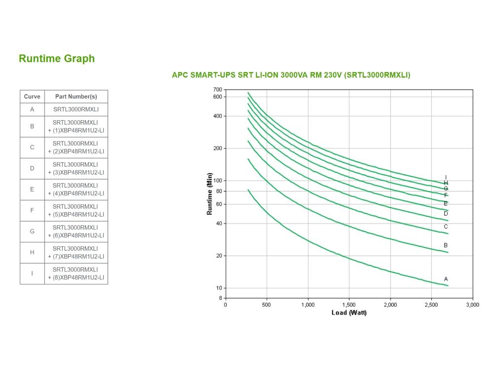 apc-srtl3000rmxli-runtime-grafiek.jpg