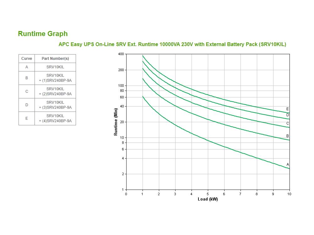 apc-srv10kil-runtime-grafiek.jpg