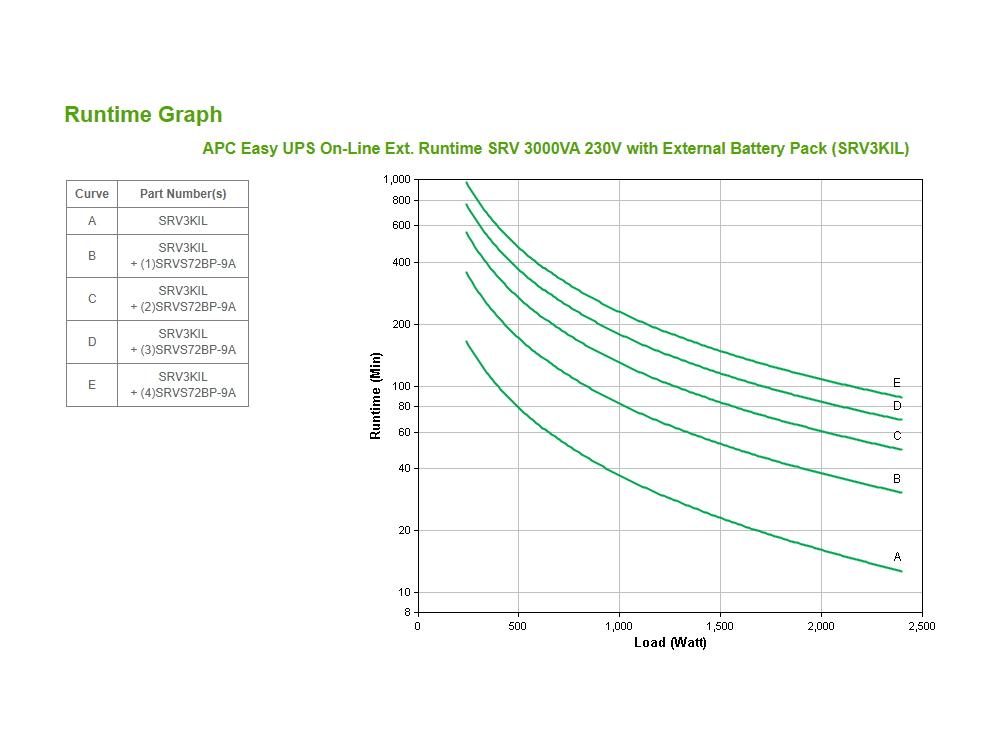 apc-srv1k3l-runtime-grafiek.jpg
