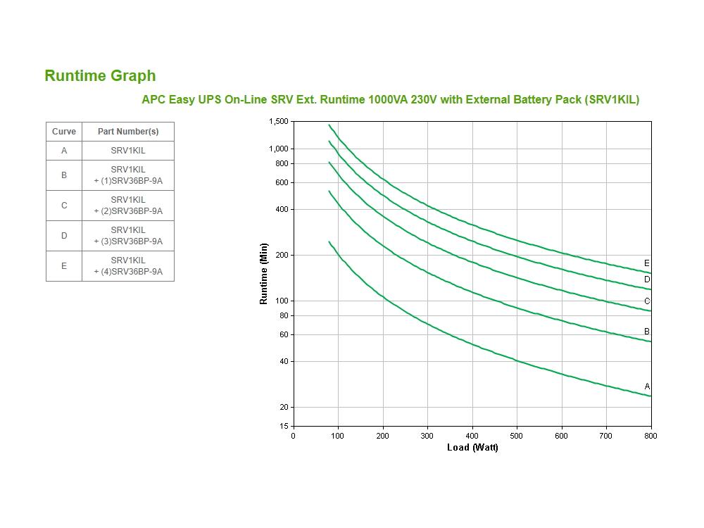 apc-srv1kil-runtime-grafiek.jpg