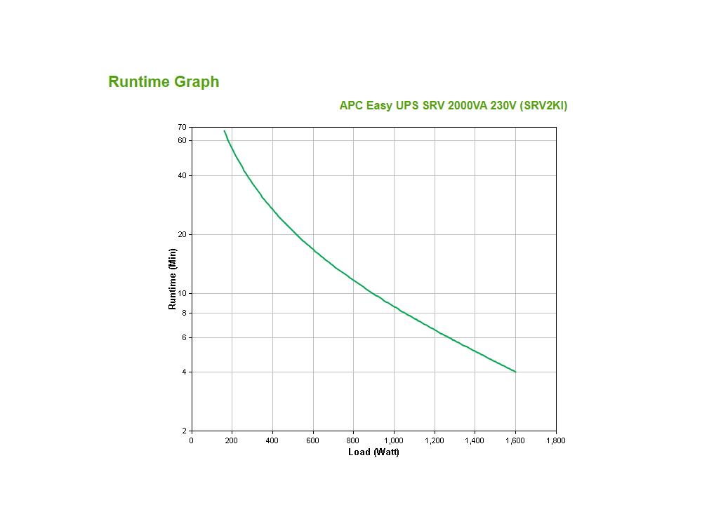 apc-srv2ki-runtime-grafiek.jpg