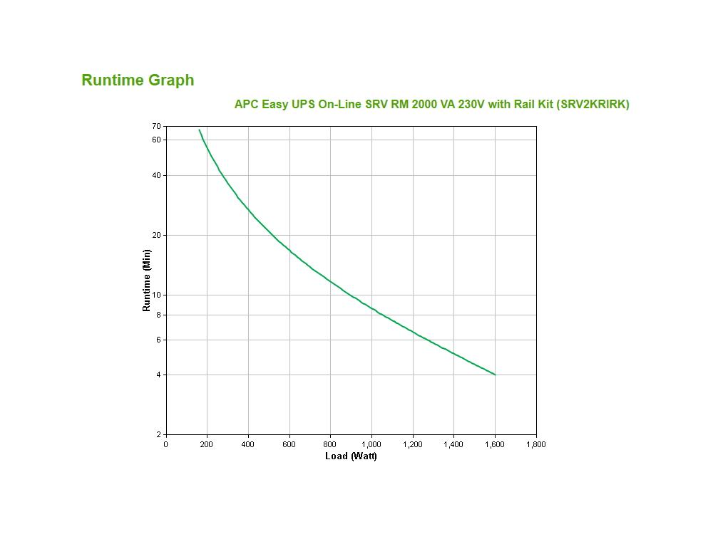 apc-srv2krirk-runtime-grafiek.jpg
