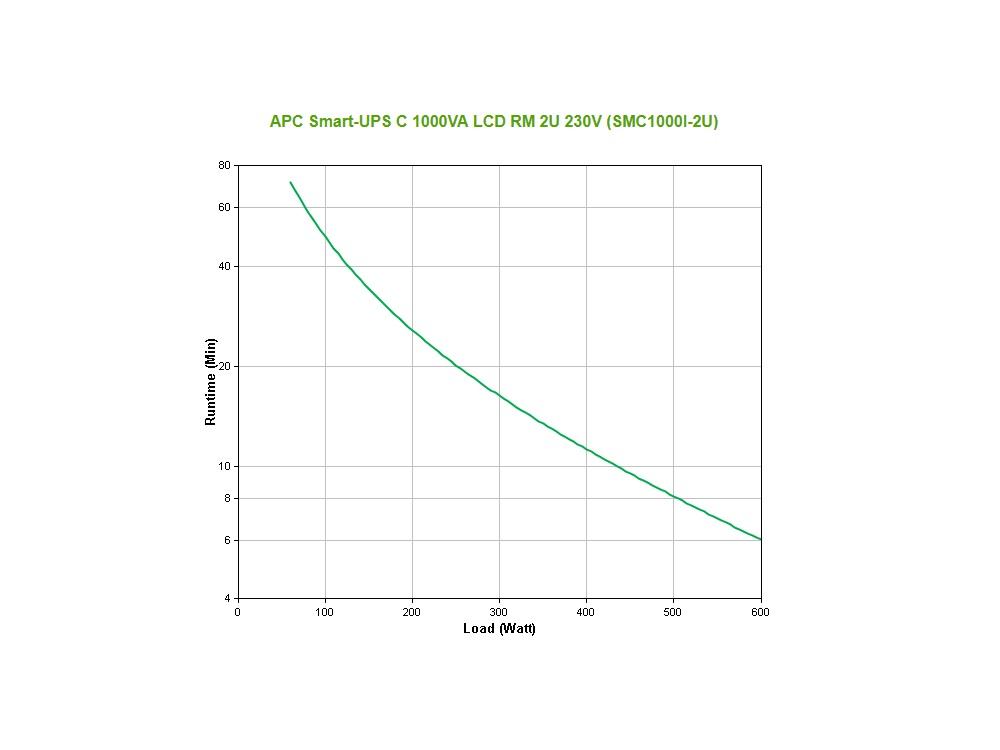 apc_smc1000i-2u_grafiek.jpg