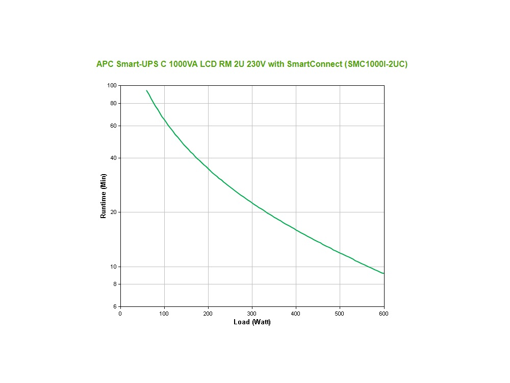 apc_smc1000i-2uc_grafiek.jpg