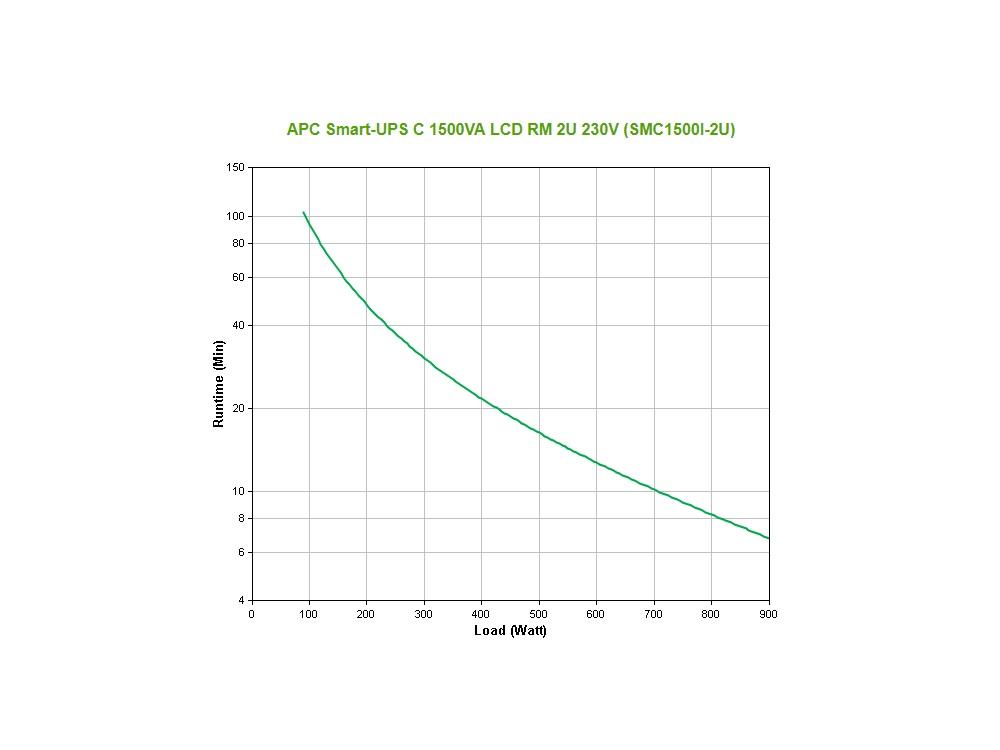 apc_smc1500i-2u_grafiek.jpg