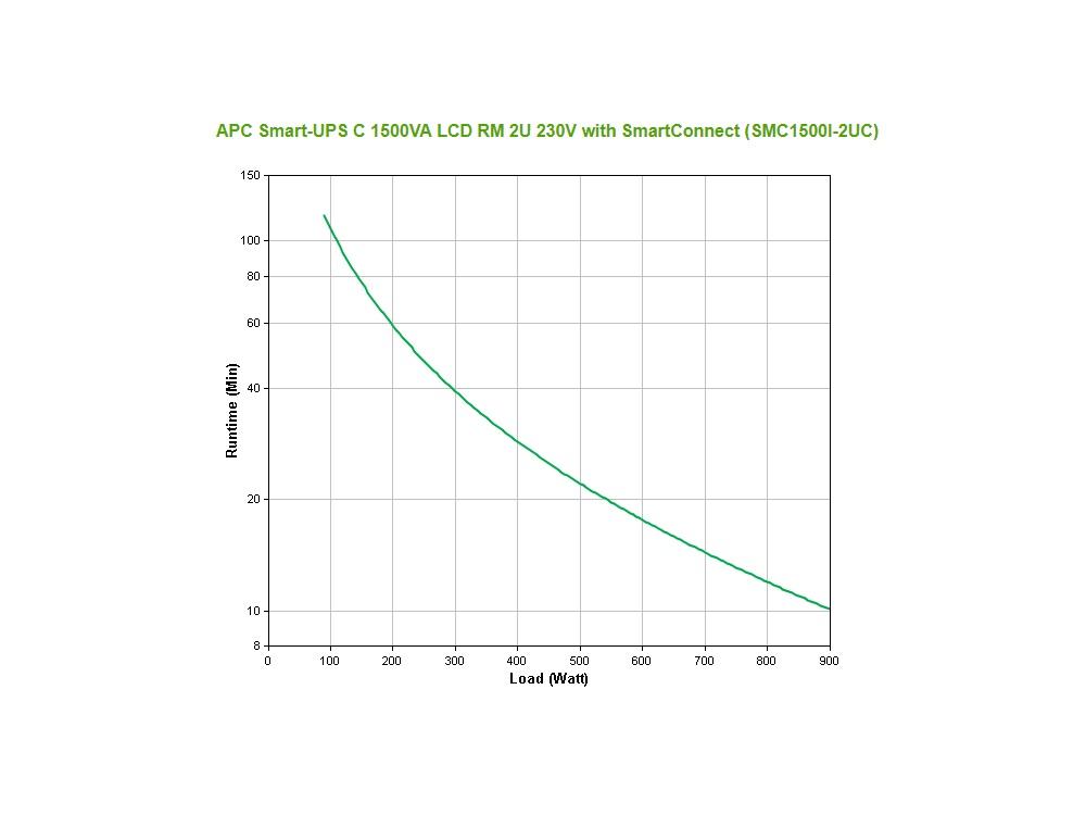 apc_smc1500i-2uc_grafiek.jpg