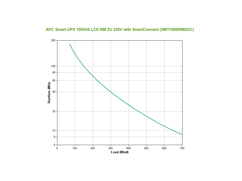apc_smt1000rmi2uc_grafiek.jpg