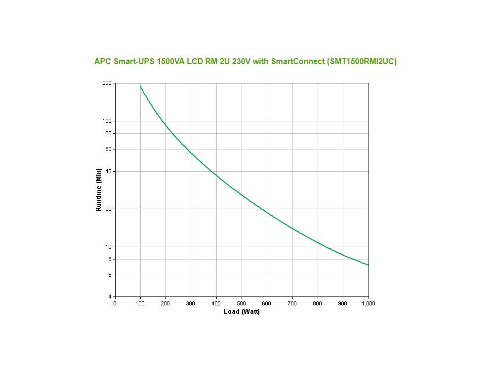 apc_smt1500rmi2uc_grafiek.jpg