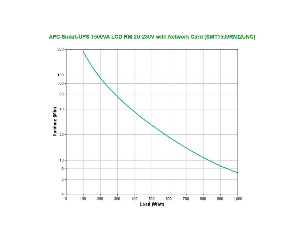 apc_smt1500rmi2unc_runtime_grafiek-2.jpg