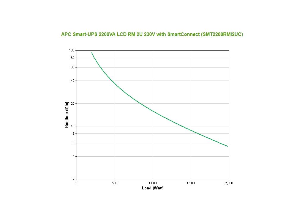 apc_smt2200rmi2uc_runtime_grafiek.jpg