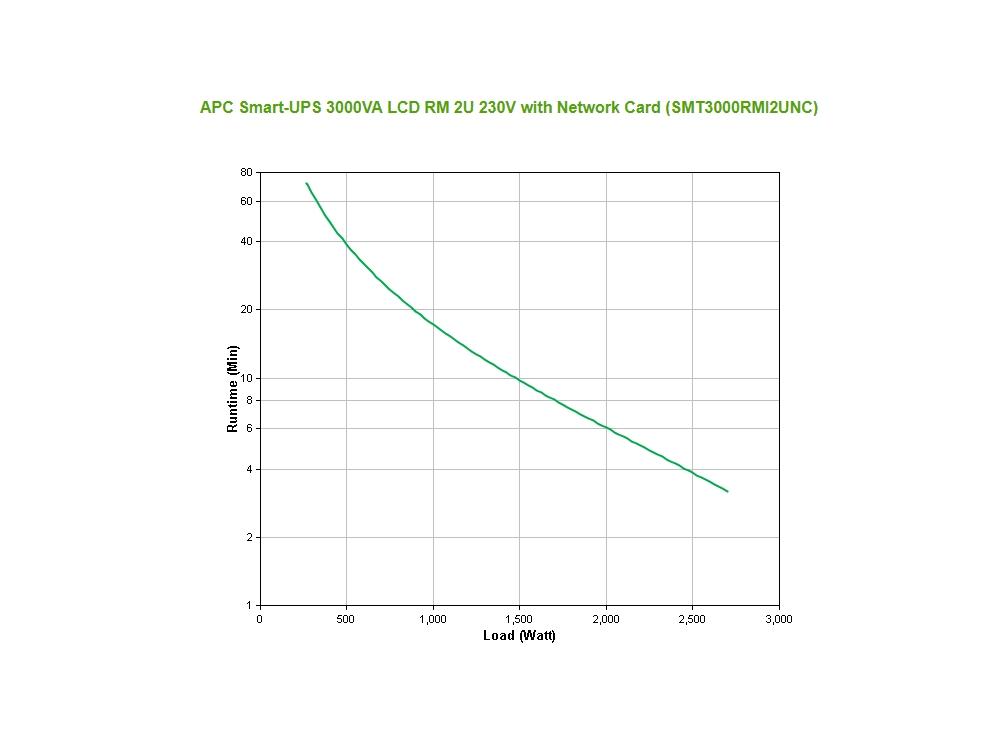 apc_smt3000rmi2unc_runtime_grafiek.jpg