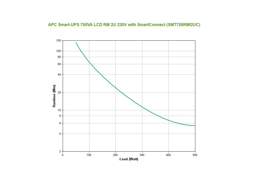 apc_smt750rmi2uc_runtime_grafiek.jpg