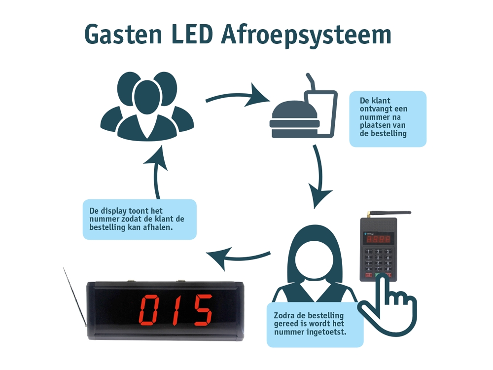 gasten_led_afroepsysteem_4.jpg