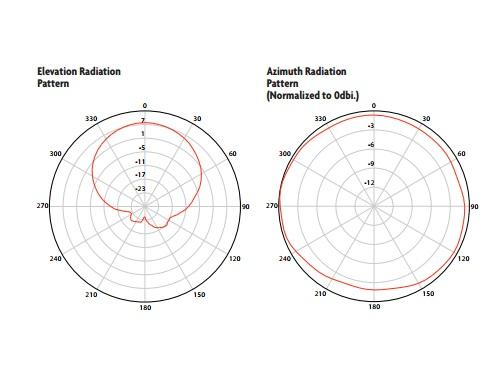 luxul_xw-24-oh7g_antenna_pattern_500x375.jpg