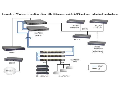netgear_wc7520_architecture_500x375.jpg