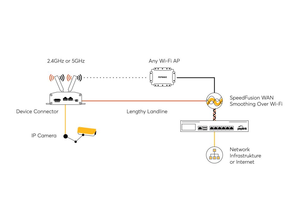 peplink-pepwave-device-connector-rugged-4.jpg