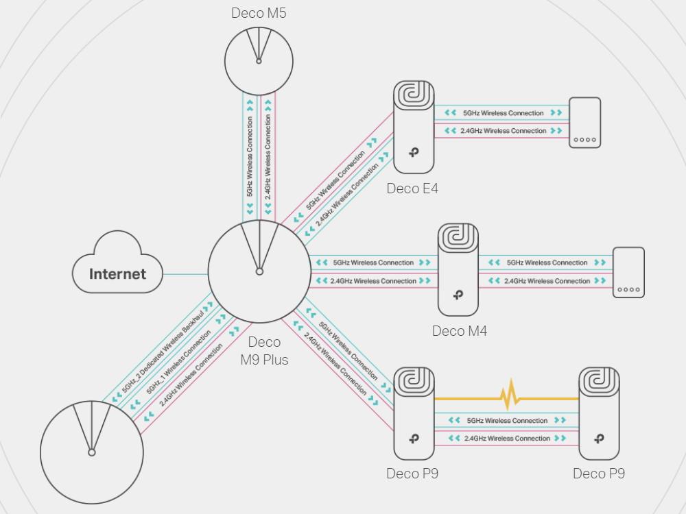 tp-link-deco-p9-mesh-wifi-3-pack-5.jpg