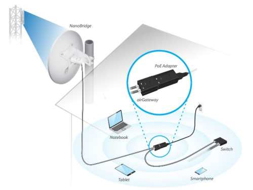 ubiquiti-air-gateway-lr-applicatie.JPG