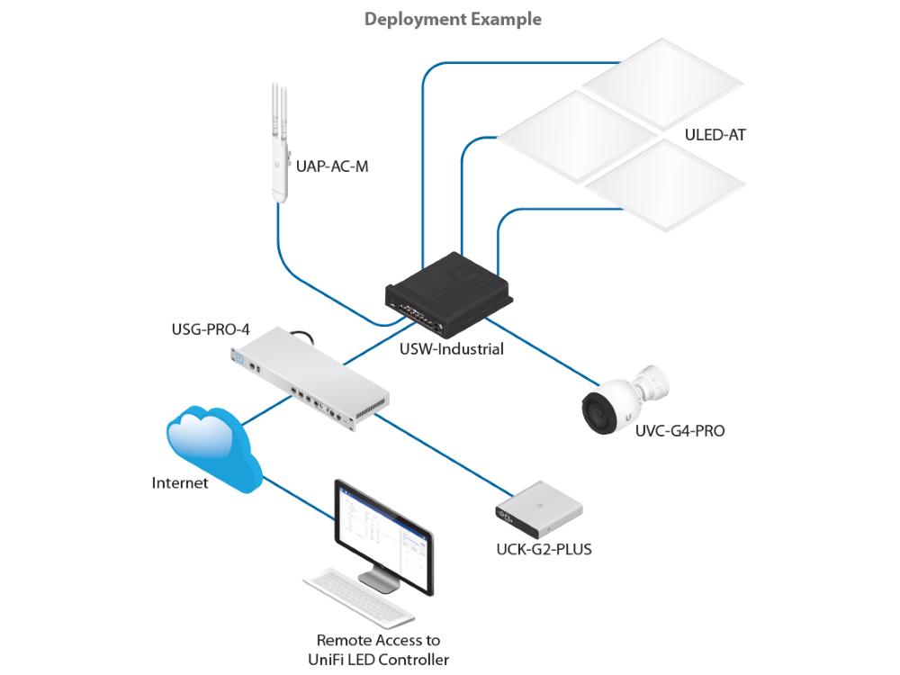ubiquiti-unifi-usw-industrial-switch-5.jpg