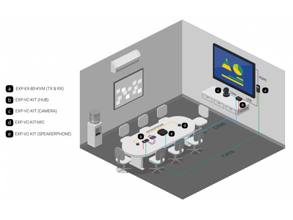 wyrestorm-exp-vc-kit-collaboration-kit-schema.jpg
