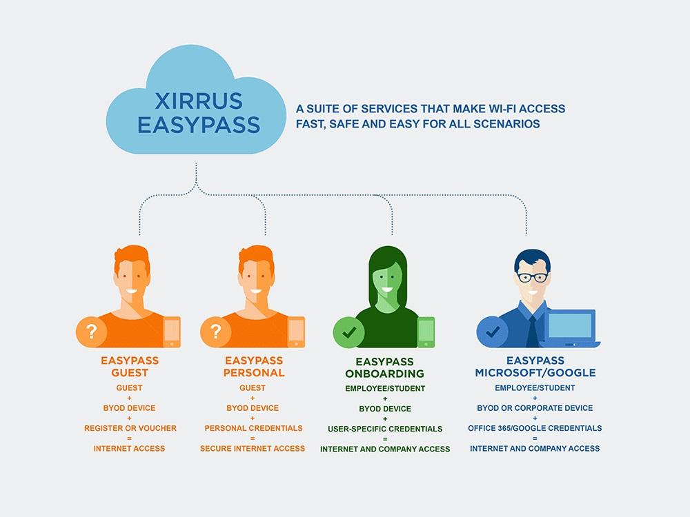 xirrus_easypass_-gasten-toegangsbeheer.jpg